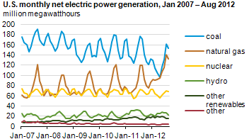 Graph of monthly U.S. electric generation, as explained in article text.