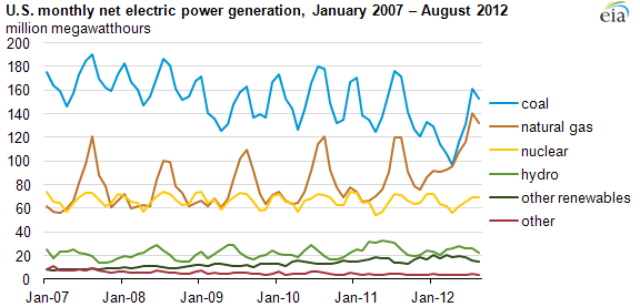 Graph of monthly U.S. electric generation, as explained in article text