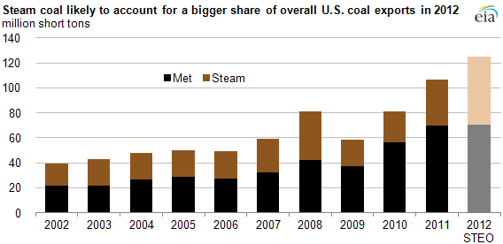 Graph of U.S. annual steam coal exports as a share of coal exports, as explained in article text