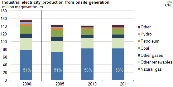 Graph of industrial electricity production from on-site generation, as explained in article text
