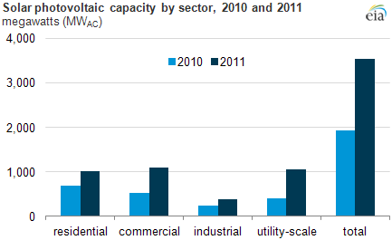 Graph of PV capacity by sector, as explained in article text