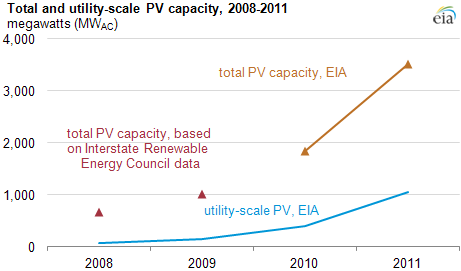 Graph of total and utility-scale capacity, as explained in article text