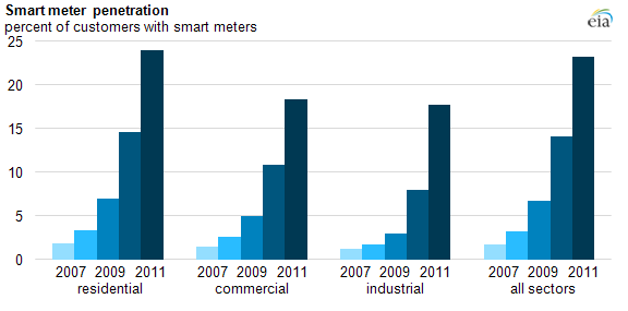 Graph of smart meter penetration, as explained in article text