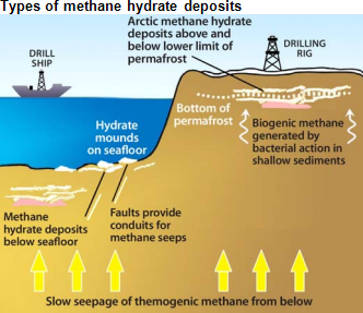 Types of methane hydrates