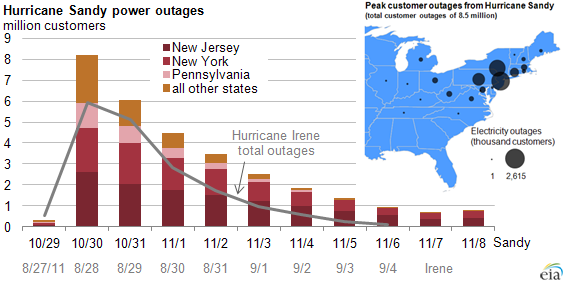 Electricity Restored To Many In The Northeast But Outages