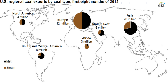Europe and Asia are the leading destinations for US coal exports