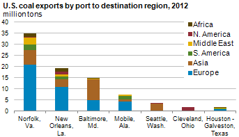 Graph of U.S. coal exports by port, as explained in article text.