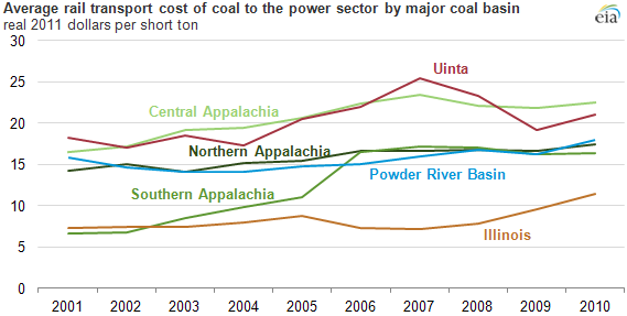 Cost of transporting coal to power plants rose almost 50% ...