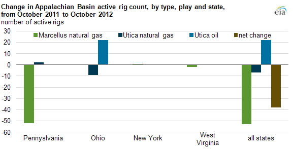 Graph of change in App Basin active rig count, as explained in article text.