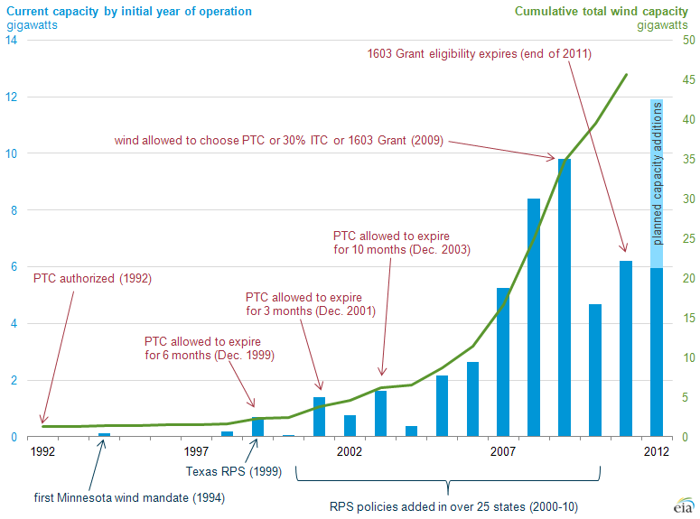 Wind Energy Tax Credit Set To Expire At The End Of 2012
