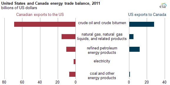 Graph of U.S. and Canadian trade balance, as explained in article text