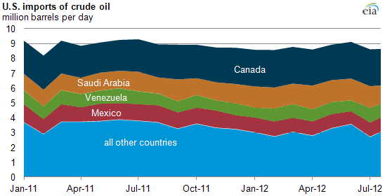 Graph of U.S. oil imports, as explained in the article text