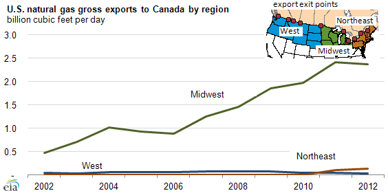 Graph of U.S. natural gas gross exports from Canada, as explained in the article text