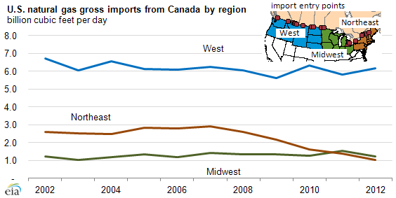 Graph of U.S. natural gas gross imports from Canada, as explained in the article text