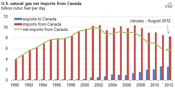 Graph of U.S. net natural gas imports from Canada, as explained in article text