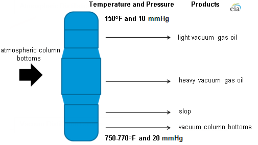 Diagram Of The Vacuum Distillation Process As Explained In Article Text