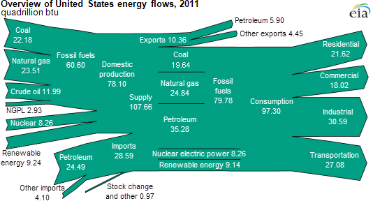 Image of U.S. energy flow, as explained in the article text