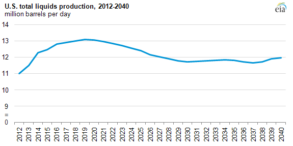 graph of projected U.S. production, as described in the article text