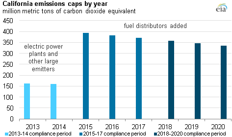 California S First Greenhouse Gas Emissions Auction Sells