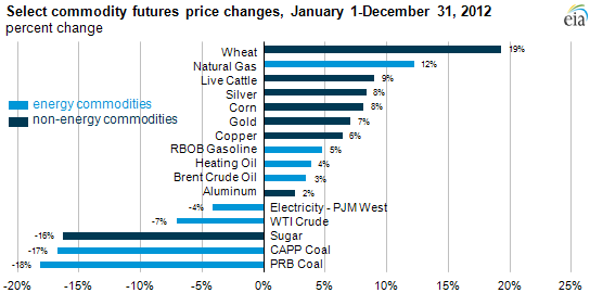 graph of select commodity futures price changes, as described in the article text