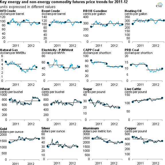 graph of key commodity futures price changes, as described in the article text