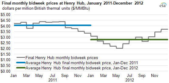 Graph of final monthly bidweek prices, as described in the article text