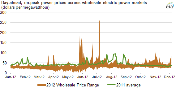 graph of day-ahead, on-peak power prices, as described in the article text