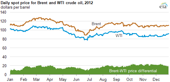 average  crude oil prices remain   levels today  energy