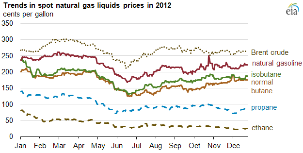 Graph of NGL spot prices in 2012, as described in the article text