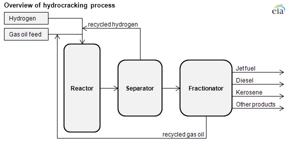 Hydrocracking Is An Important Source Of Diesel And Jet