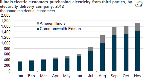 Graph of Illinois electric customers, as explained in the article text