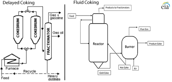 Diagram of the fluid catalytic cracking process, as explained in the article text