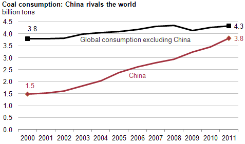 China consumes nearly as much coal as the rest of the world combined thumbnail