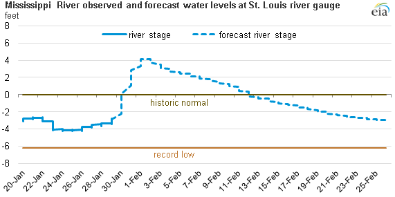 Graph of Mississippi River water levels, as explained in the article text