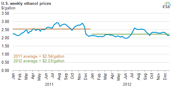 Graph of ethanol prices, as explained in the article text