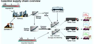 Diagram of the gasoline supply chain.