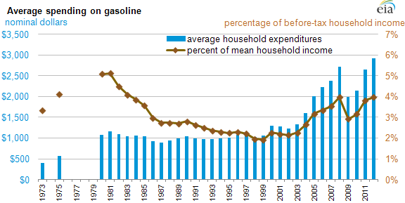 Graph of average spending on gasoline, as explained in the article text