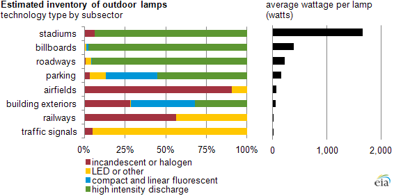 Graph of lighting inventory by subsector, as explained in the article text
