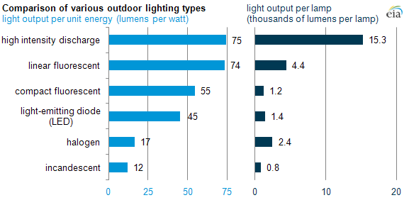 Stadiums and arenas use efficient high wattage lamps today in graph of lighting types as explained in the article text workwithnaturefo
