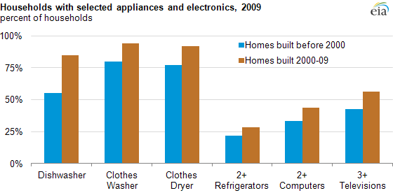 Graph of appliance use by household, as explained in the article text