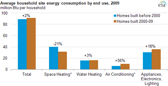 Bar chart of average household site energy consumption by end use, 2009