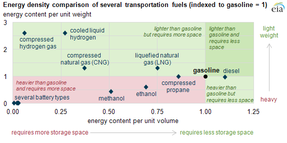 Few Transportation Fuels Surpass The Energy Densities Of Gasoline And Diesel Today In Energy U S Energy Information Administration Eia