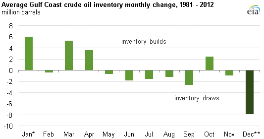 Graph of average Gulf Coast crude inventory monthly change, as explained in the article text