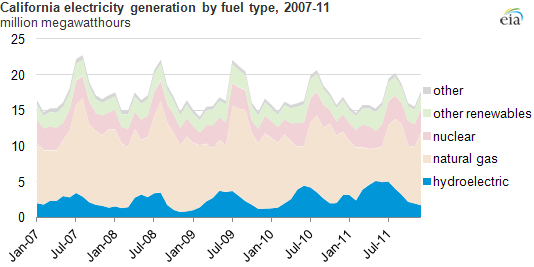 Graph of California electricity generation by fuel type, as explained in the article text