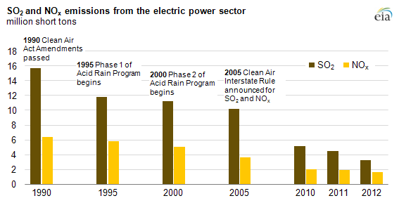 Graph of emissions from the electric power sector, as explained in the article text