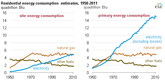Nice Graph Of Residential Energy Consumption, As Explained In The Article Text
