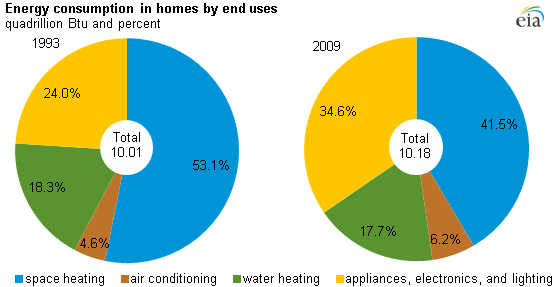 Pie chart of energy consumption in homes by end uses