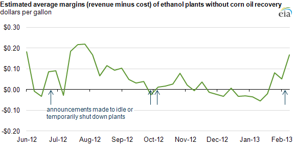 Graph of weekly margins of ethanol plants, as explained in the article text
