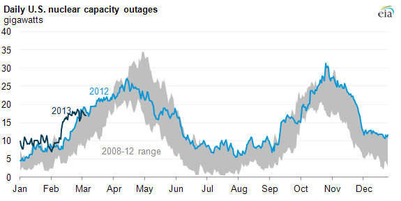 Graph of nuclear capacity outages, as explained in the article text