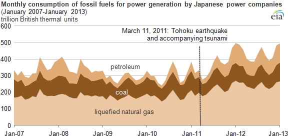 Graph of monthly consumption of fossil fuels, as explained in the article text
